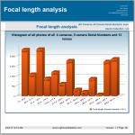 Focal length analysis