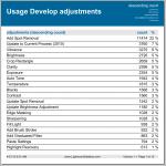 Usage develop statistics