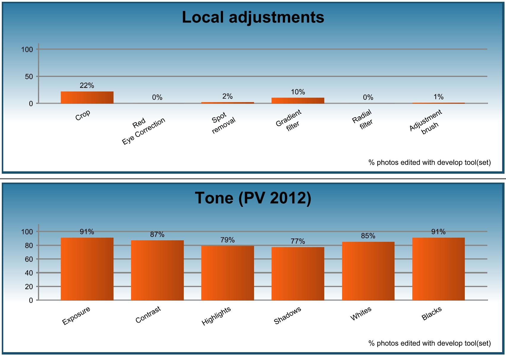 Assessment - Local+Tone2012_v5
