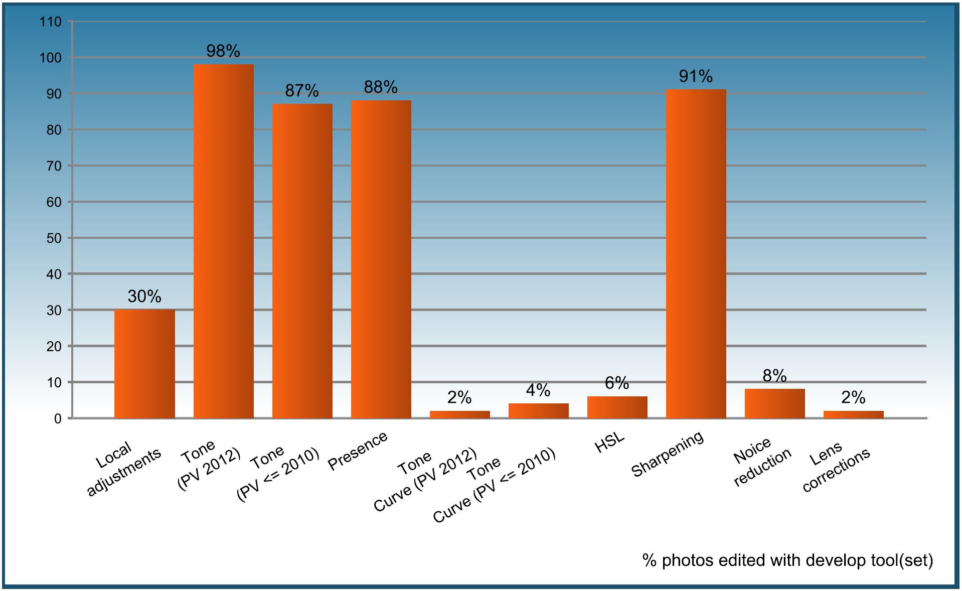 Assessment - Summary graph English v5