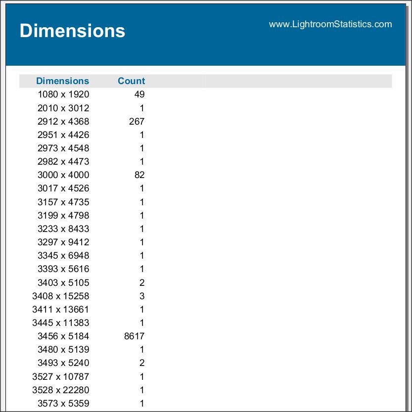 File dimensions