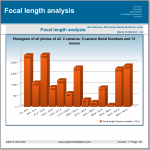 Focal length analysis