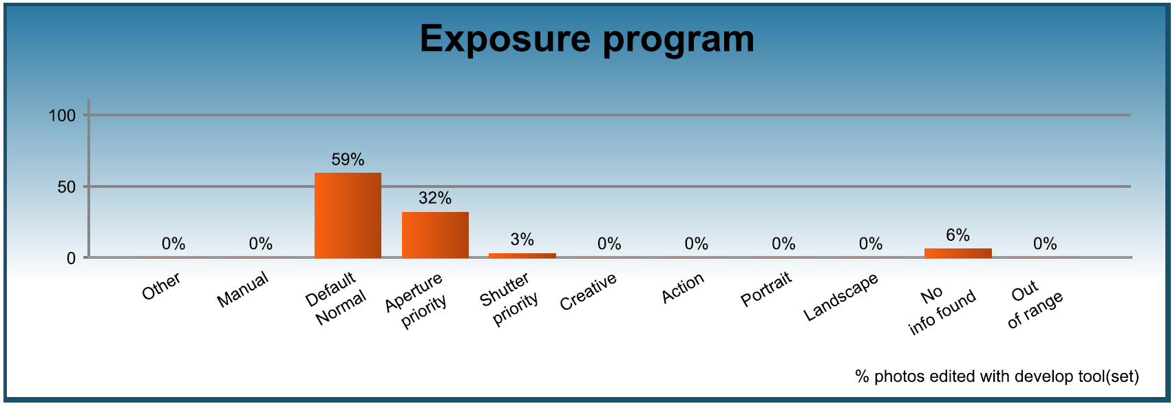 Assessment - Exposure program