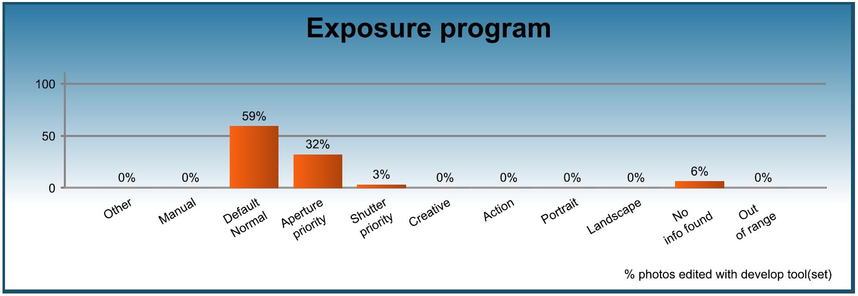 Assessment - Exposure program